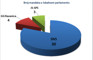 RTP Broj mandata